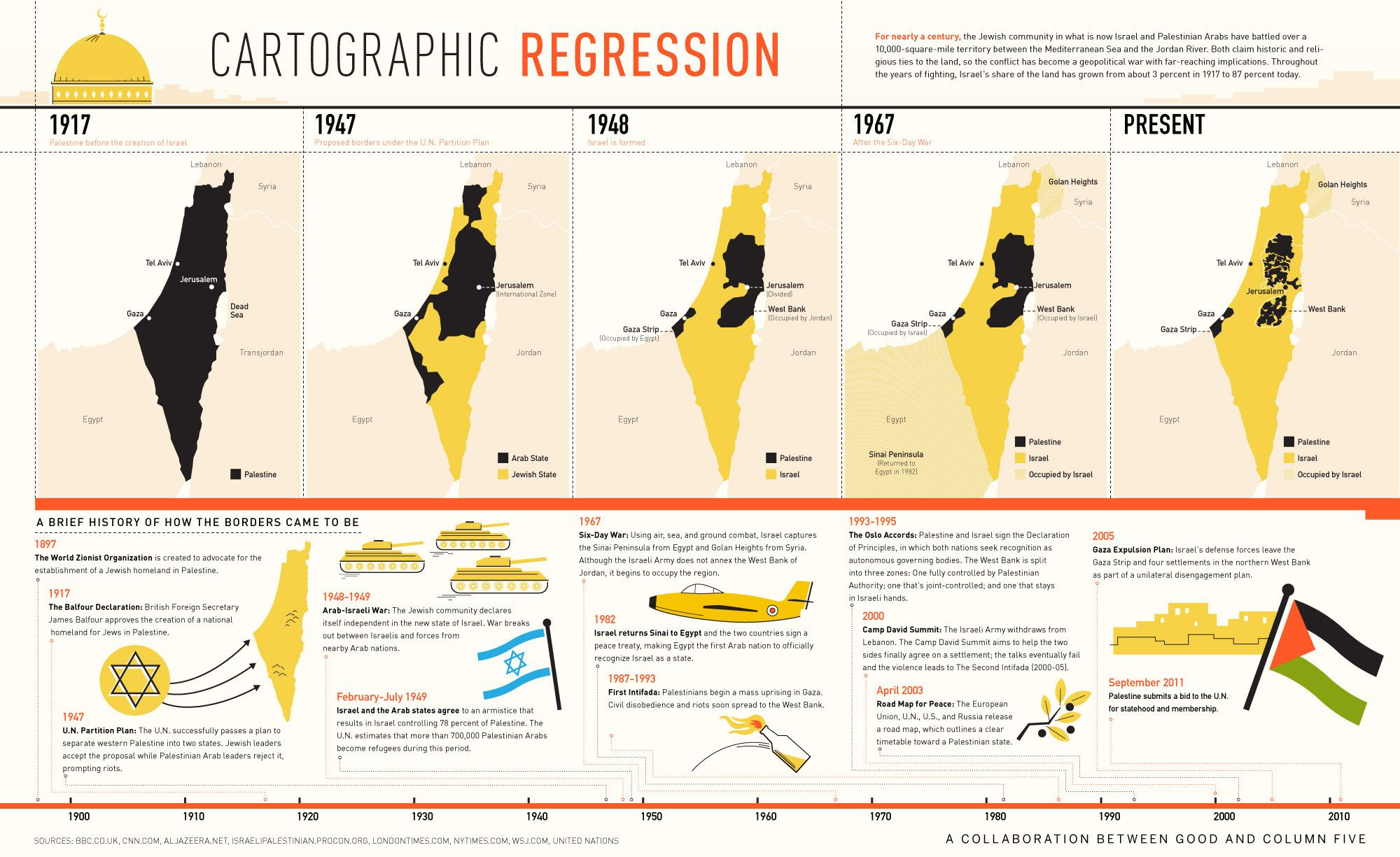 a brief history of the i and palestinian border wars a brief history of the i and palestinian border wars infographic