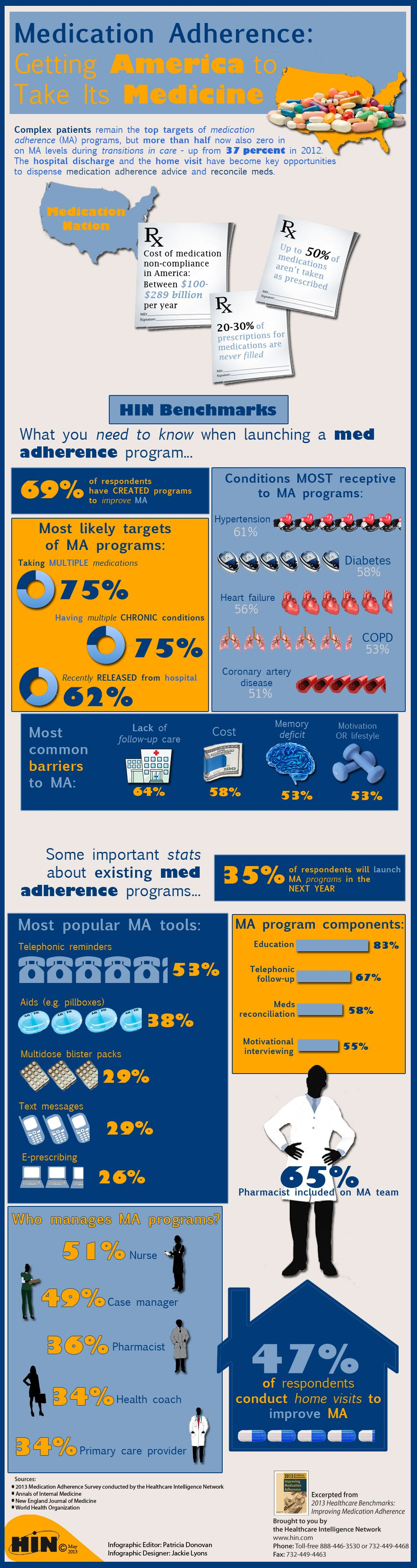 Medication Adherence Getting America To Take Its Medicine Complex Patients Remain The Top Targets Of P Medication Adherence Healthcare Infographics Medicine
