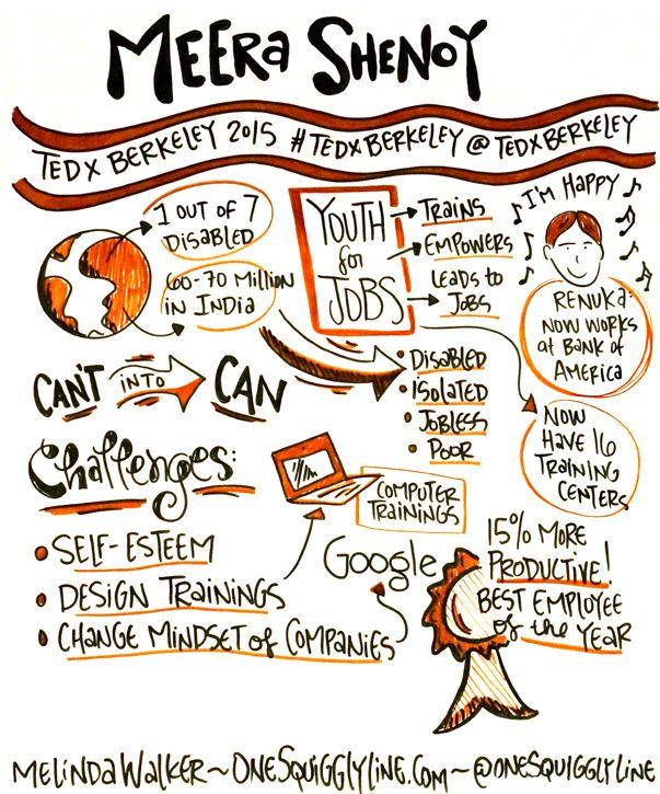 Graphic Recording: TEDxBerkeley - Meera Shenoy by Melinda Walker ~  OneSquigglyLine.com