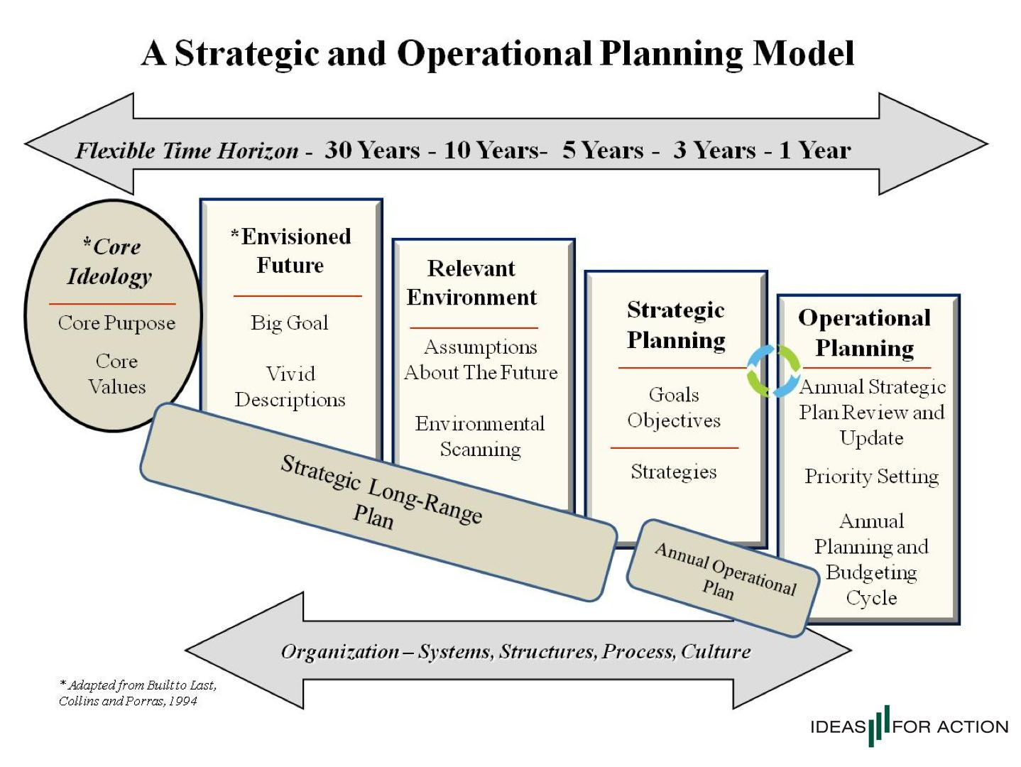 strategic planning models Google Search Marketing