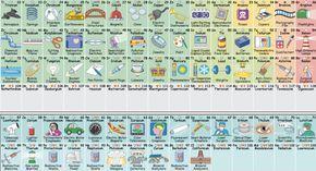 La tabla peridica que te dice para qu sirve cada elemento sabas la tabla peridica que te dice para qu sirve cada elemento sabas que el lantano urtaz Image collections