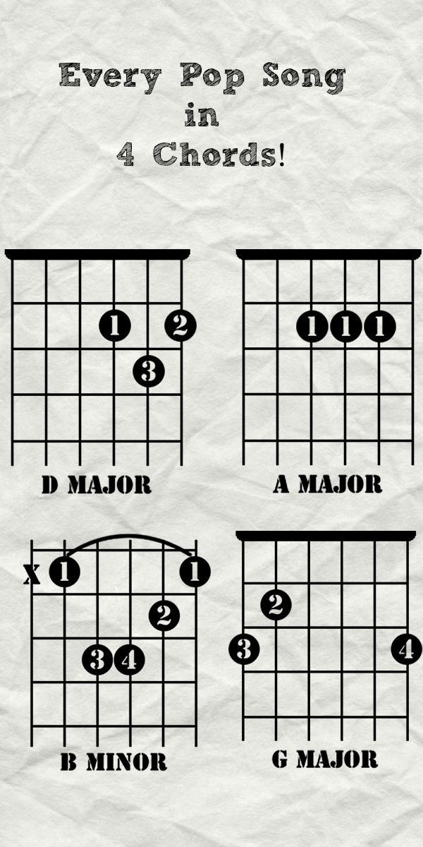 Axis of Awesome originally called attention to this 4 chord ...