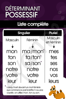 Déterminant possessif Affiches grammaire, French