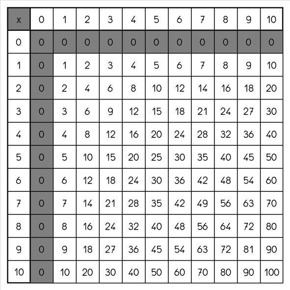 Id en vrac autour de l 39 ducation bienveillante la for Tableau de table de multiplication
