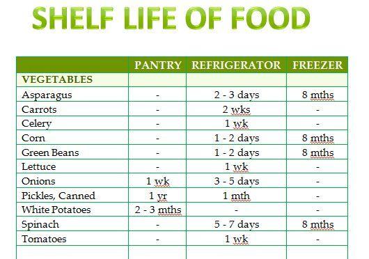 Shelf Life of Food Template Food template, Shelf life, Food