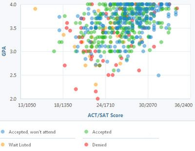 Learn what GPA and Test Scores You Need for Ithaca College - gpa chart