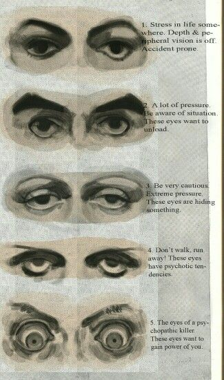 The theory of the sanpaku eyes (eyes in which the sclera ...