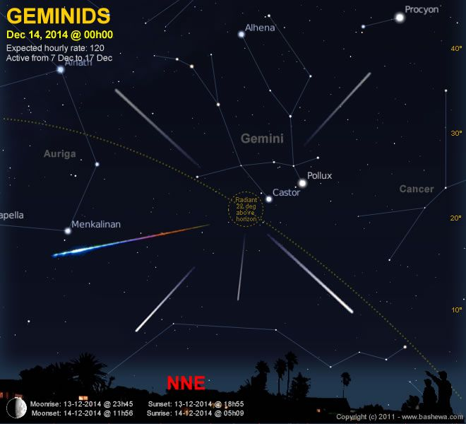 The Stars At Night Are Big And Falling Geminid Meteor Shower