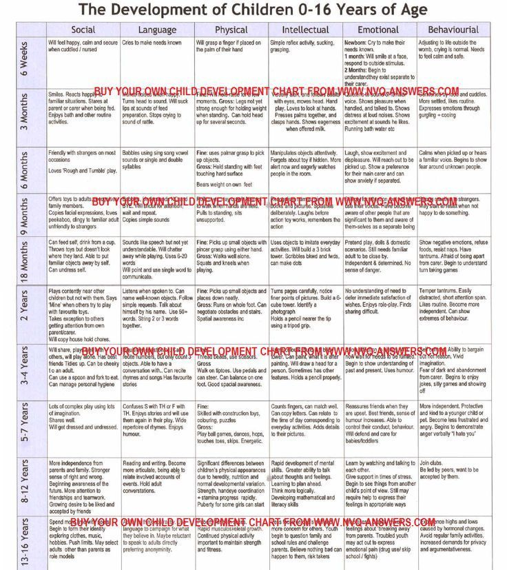 Growth And Development Chart For Children Children S
