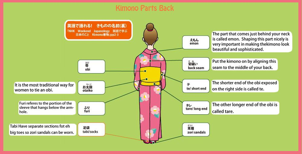 Anatomy of a kimono: back.   Kimono   Pinterest   Kimonos and Japan