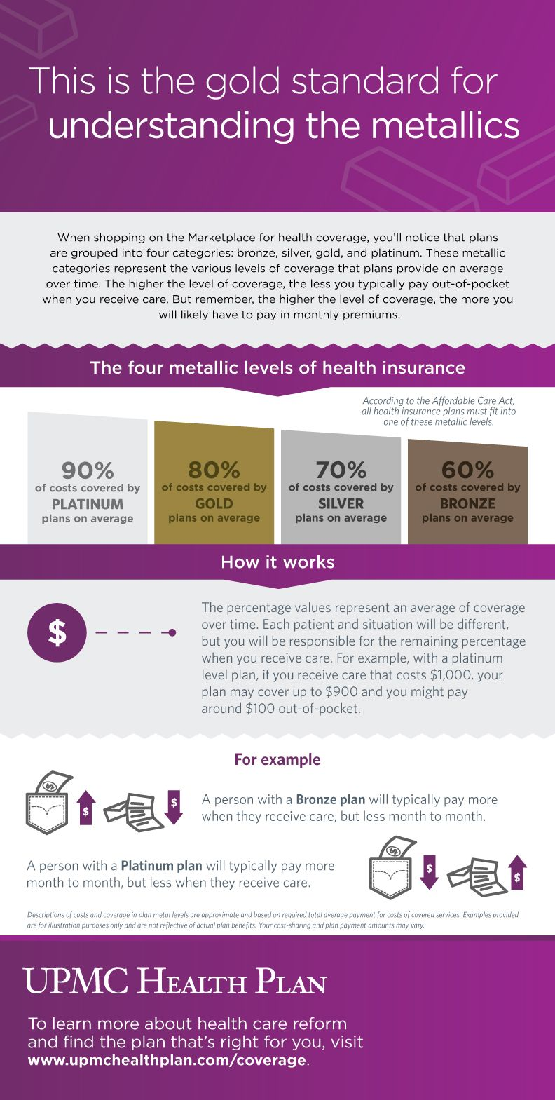 Understanding The Aca Metallic Levels  Upmc Health Plan