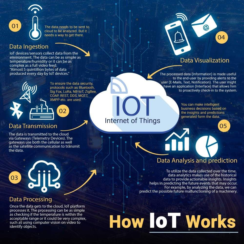 Businesses Are Booming Because Of IoT. Know How