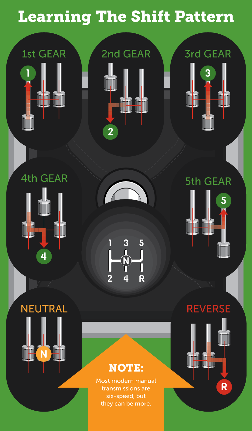 hight resolution of learn the gear shift pattern