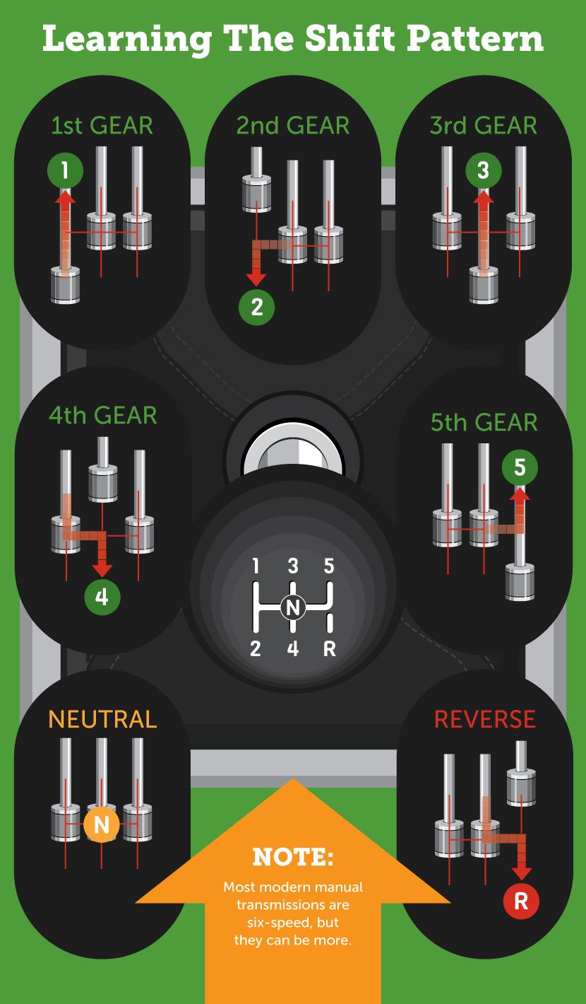 medium resolution of learn the gear shift pattern