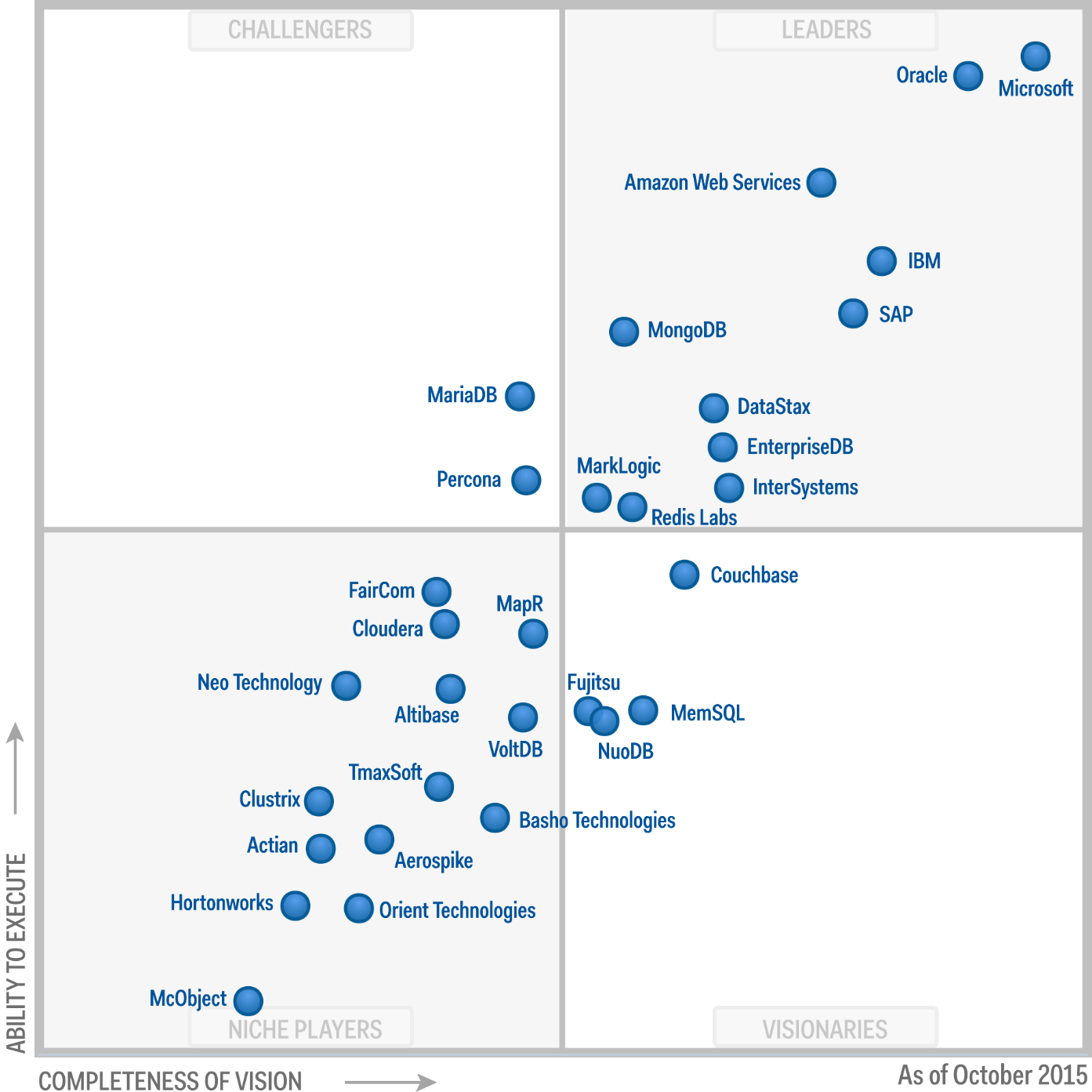 Treasury and trading core systems magic quadrant