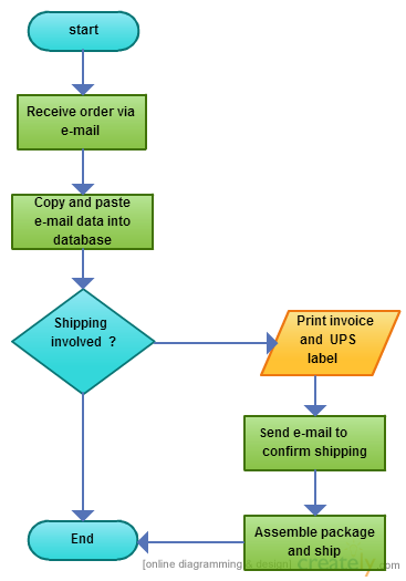 using gantt charts and flowcharts in project planning