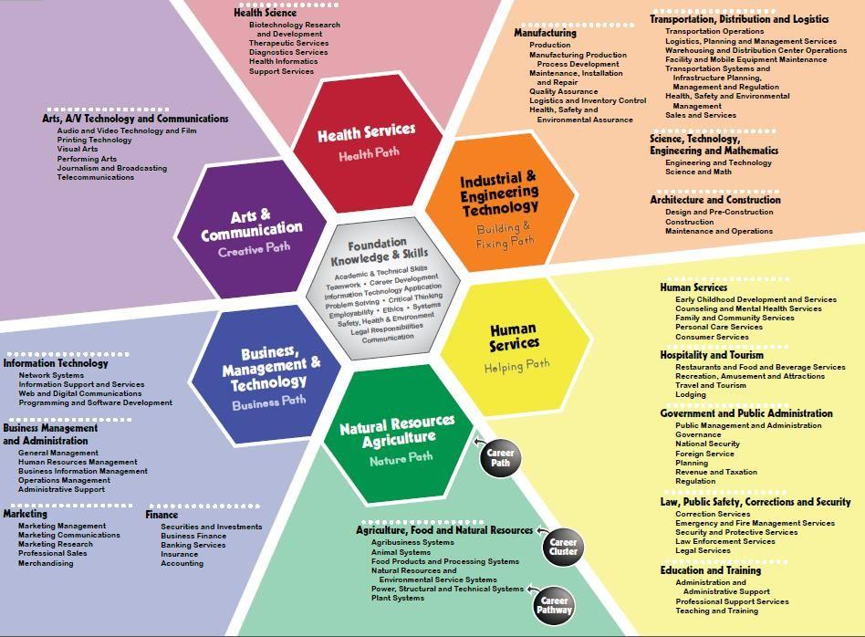 Career Clusters Career Counseling Career Path Career