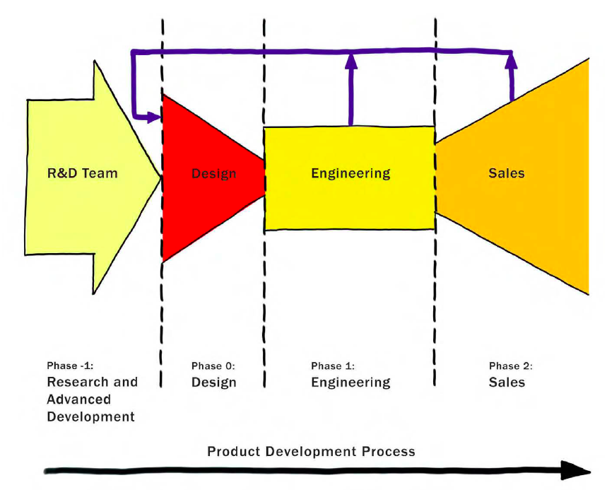 Research And Advanced Development Feeding Product Design Bill Buxton In Sketching User Experi Product Development Process Engineering Design Design Thinking