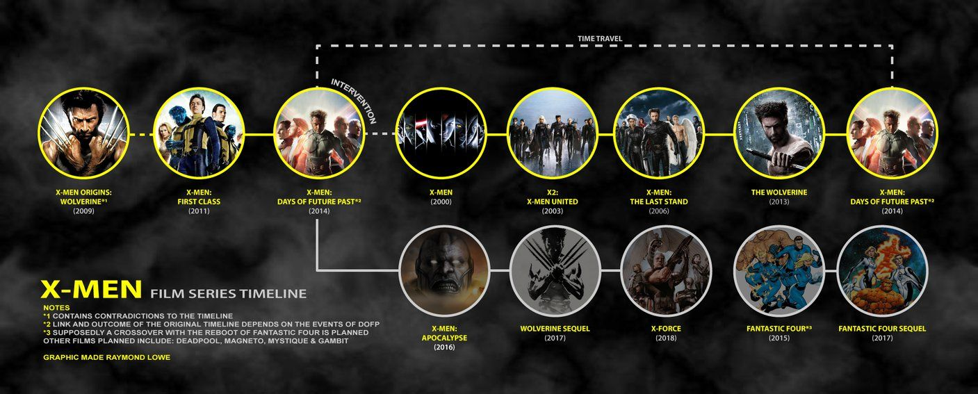 Xmen Film Series Timeline V1 X Men Xmen Film