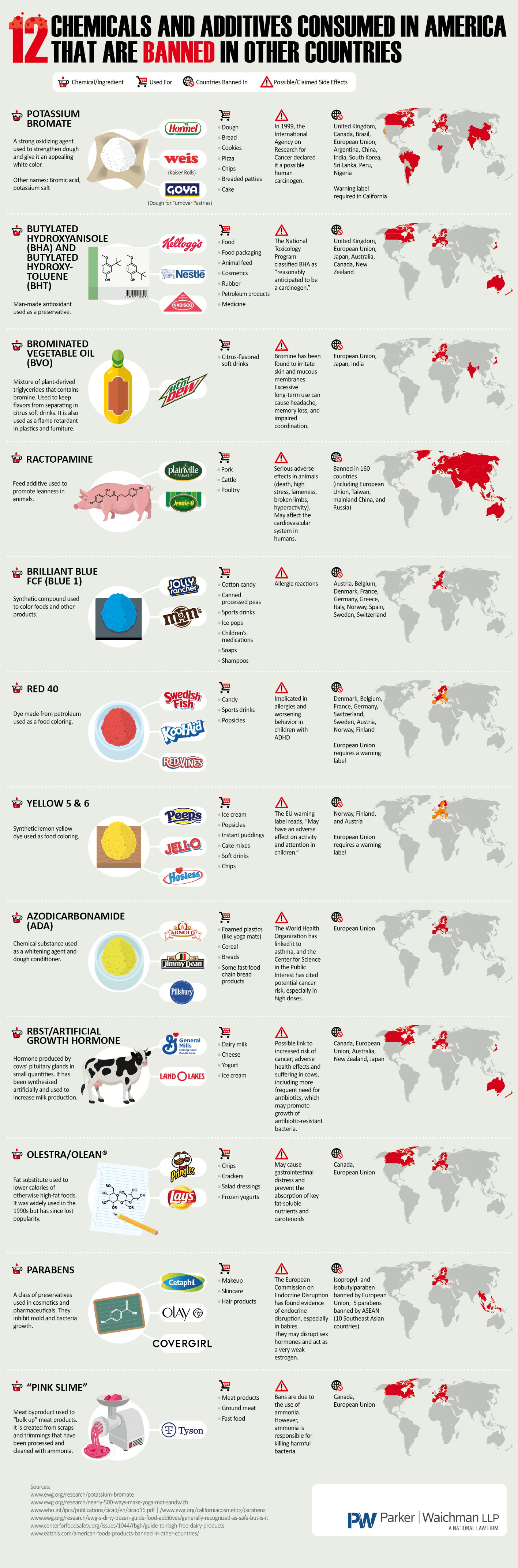 12 Chemicals Amp Additives Consumed By The Us That Is Banned