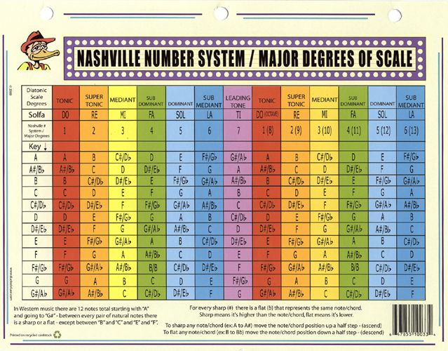 Nashville Number System Google Search Music Theory Guitar Chords And Scales Guitar Chord Progressions