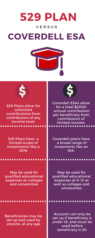 plan vs coverdell esa comparison also college savings basics the real estate npn rh pinterest