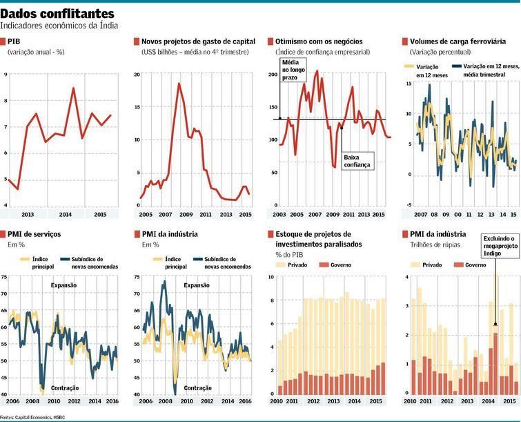 PIB alto não conta toda a história na Índia | Valor Econômico