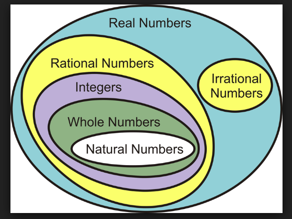 Pin by dawn d. on Math manipulatives Integers, Natural