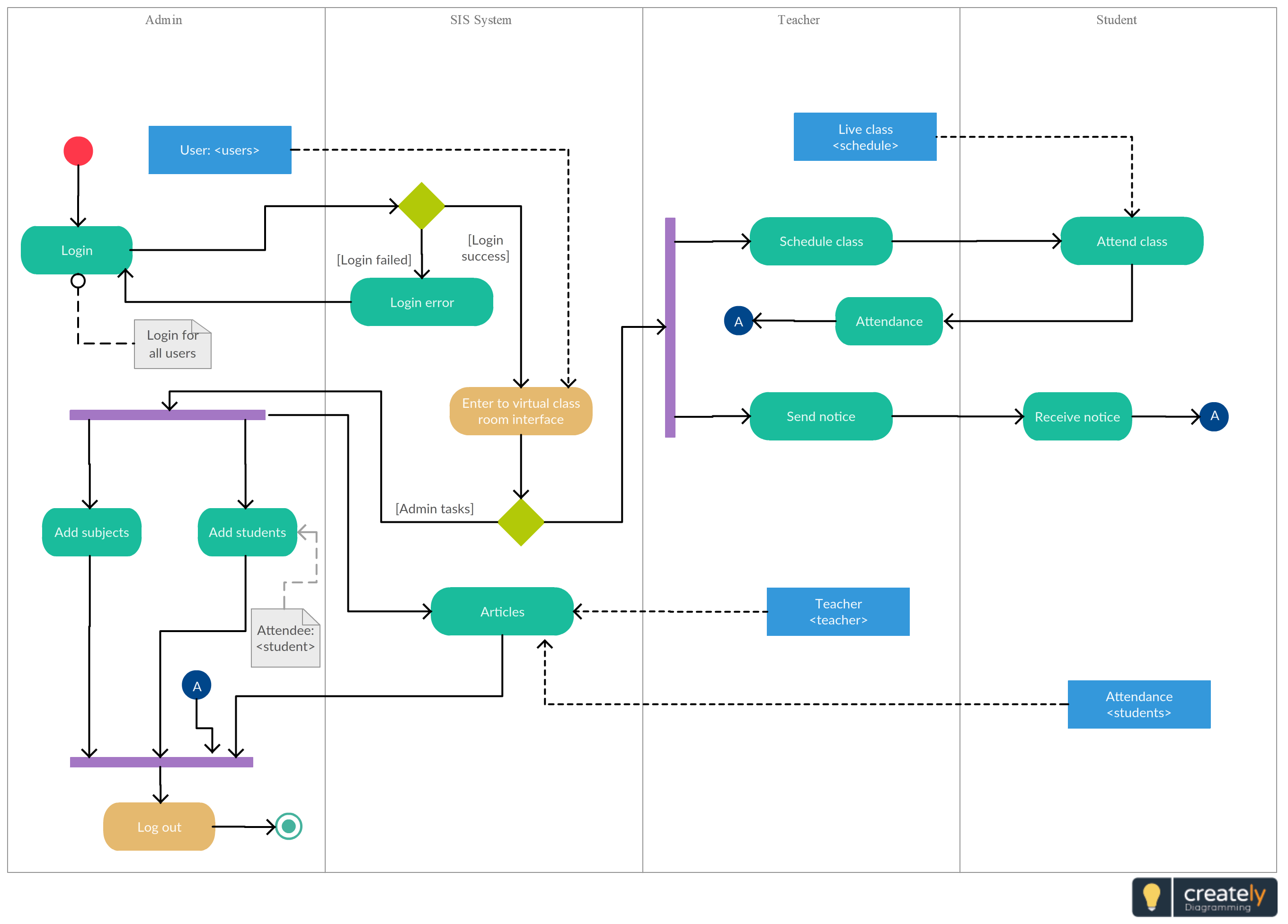 This Scenario Covers A College That Offers Online Courses Via Virtual Classrooms A Real World Activity Diagram Flow Chart Template Process Flow Chart Template