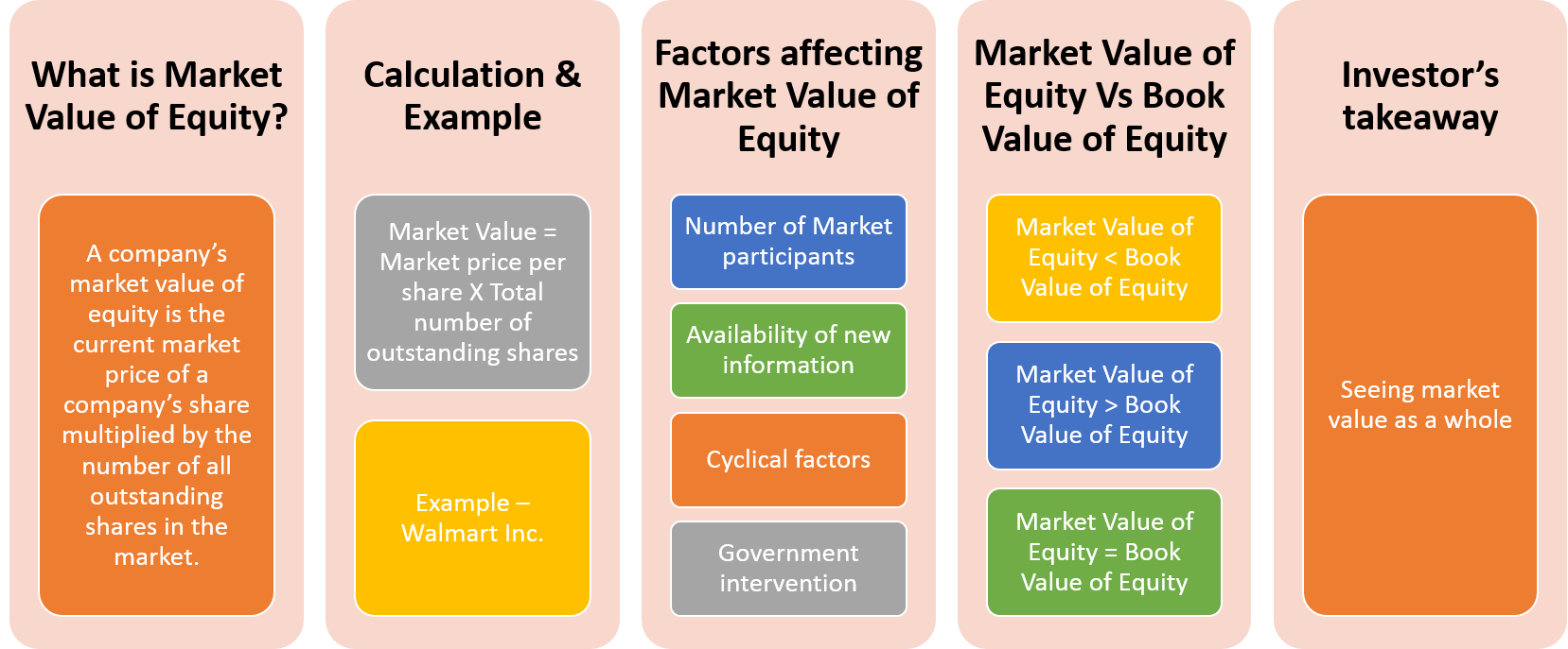 Market Value Of Equity Financial Strategies What Is Marketing Equity