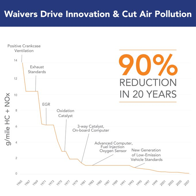 50 years & 100 waivers = cars & trucks that emit