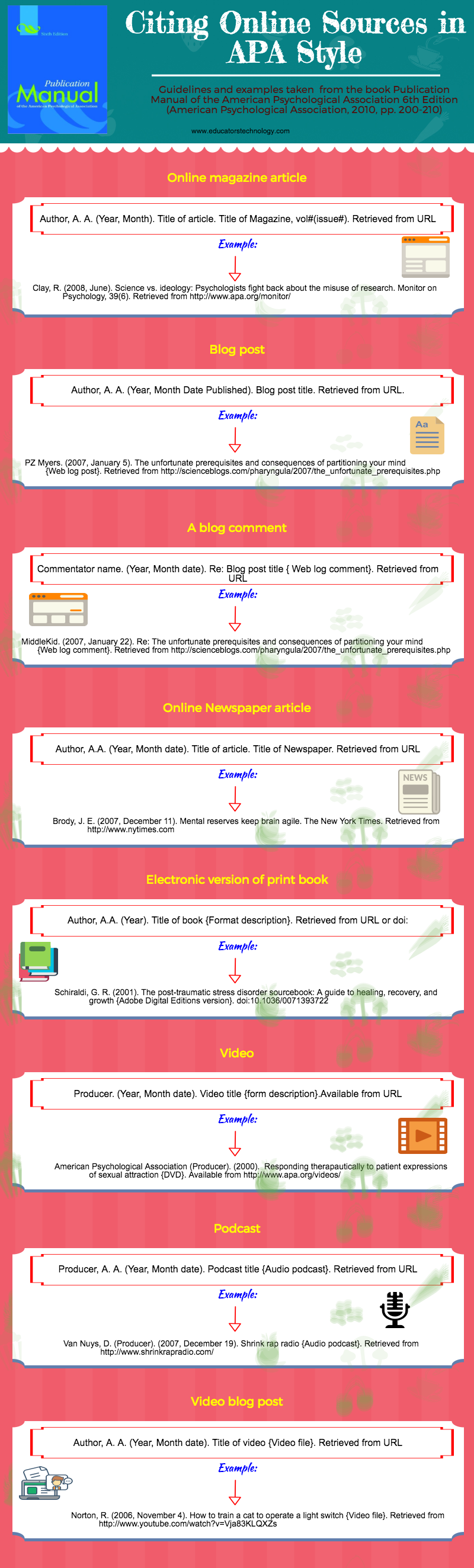 An Interesting Visual on How to Cite Online Sources in APA Style ...