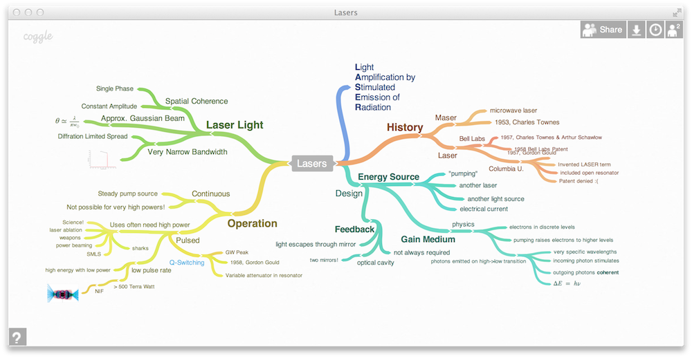 Coggle A Free Webbased Mind Mapping Program That You Can Access - Free mapping program