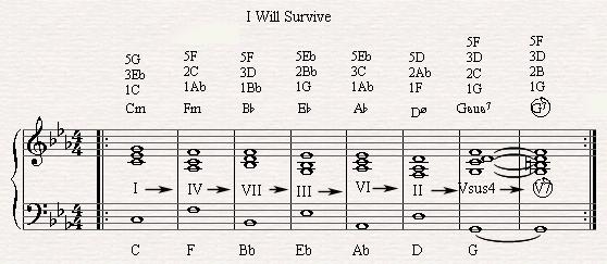 The diatonic circle chord progression in I Will Survive. | Piano ...