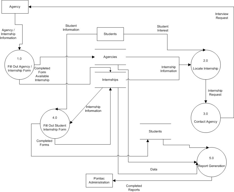 Data flow diagram for college management system re downloads com diagram ccuart Image collections