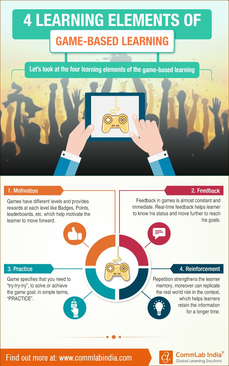 4 Components Of Game Based Learning Infographic