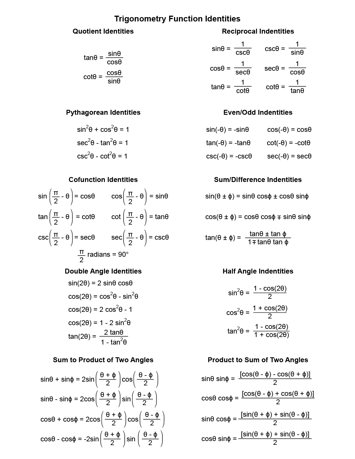 Trig Identities Free Download
