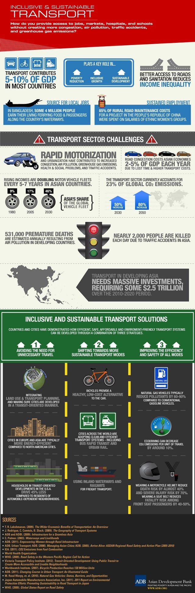 Inclusive and sustainable transport. Infographic by Asian ...