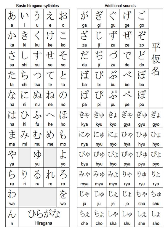 Tabela Hiragana Tabela Hiragana Palavras Japonesas Hiragana