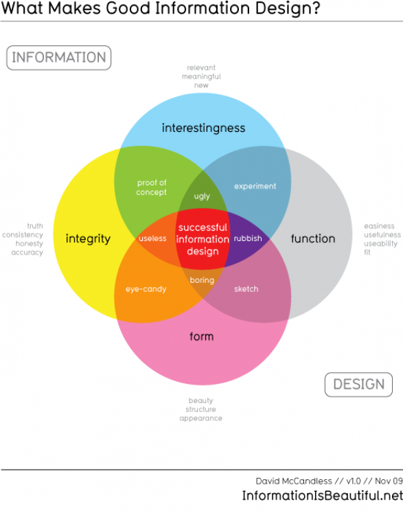What Makes Good Information Design Venn Diagram Infographic