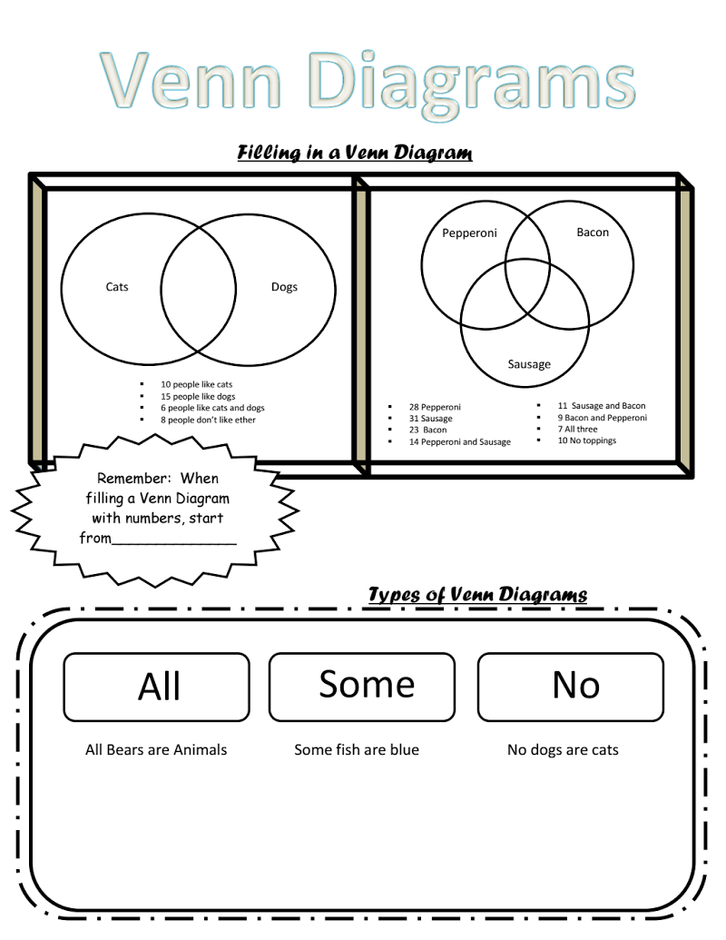 venn diagram notes high school geometry pinterest venn plain venn diagram venn diagram for notes [ 800 x 1035 Pixel ]