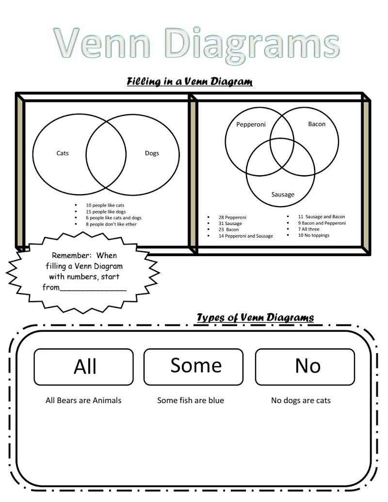 Venn Diagram Notes Pdf Venn Diagram Geometry High School Guided Notes [ 1035 x 800 Pixel ]