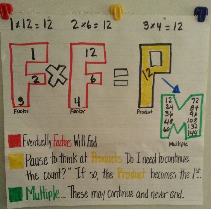 Ooh I Like This Anchor Chart Great Visual Representation Of Factors Products And Multiples Math Instruction Upper Elementary Math Anchor Charts