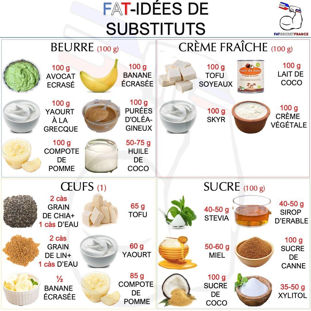Épinglé sur Alimentation / Perte de poids