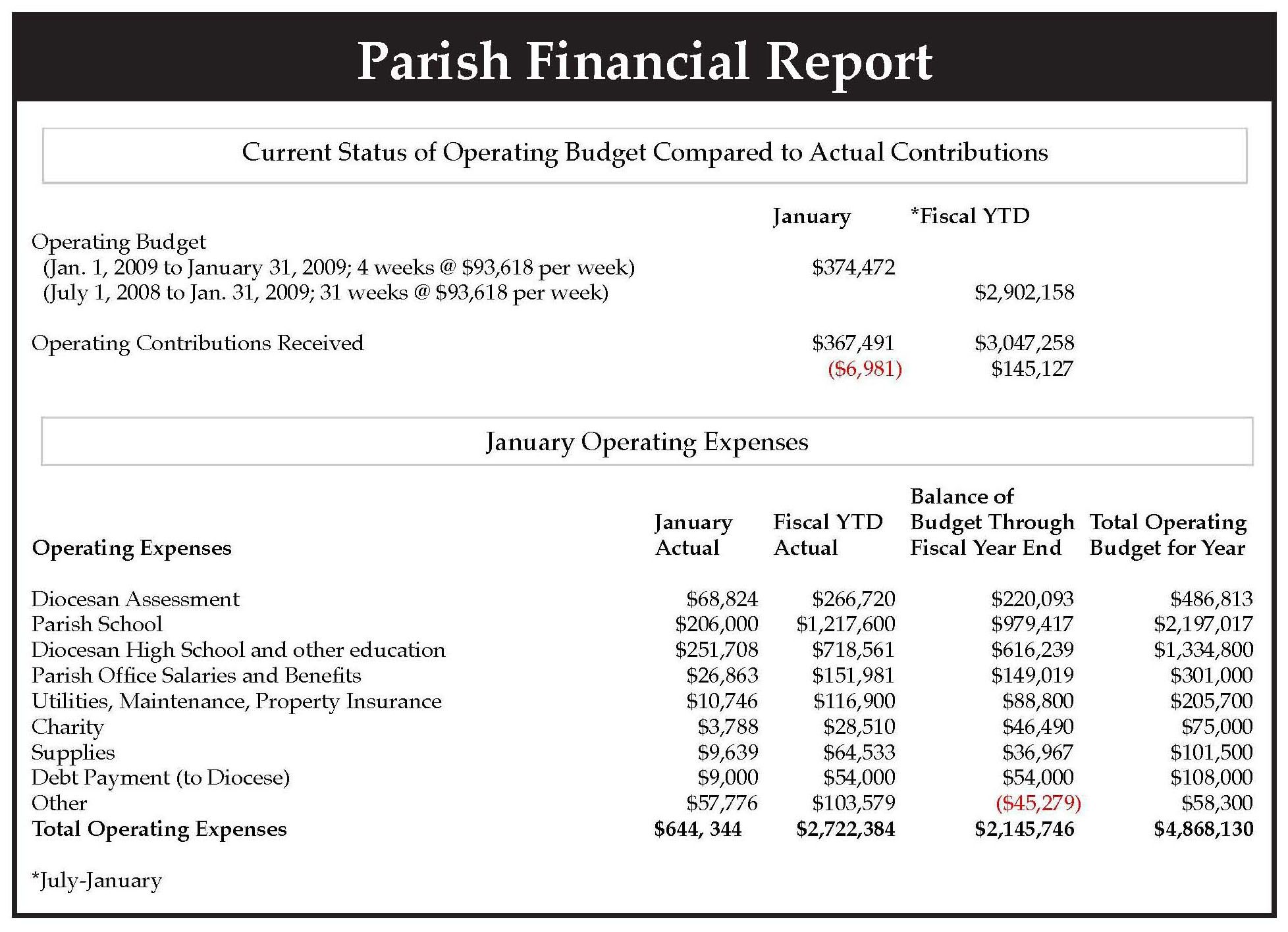 Sample Financial Reports In Excel Report Analysis Example With