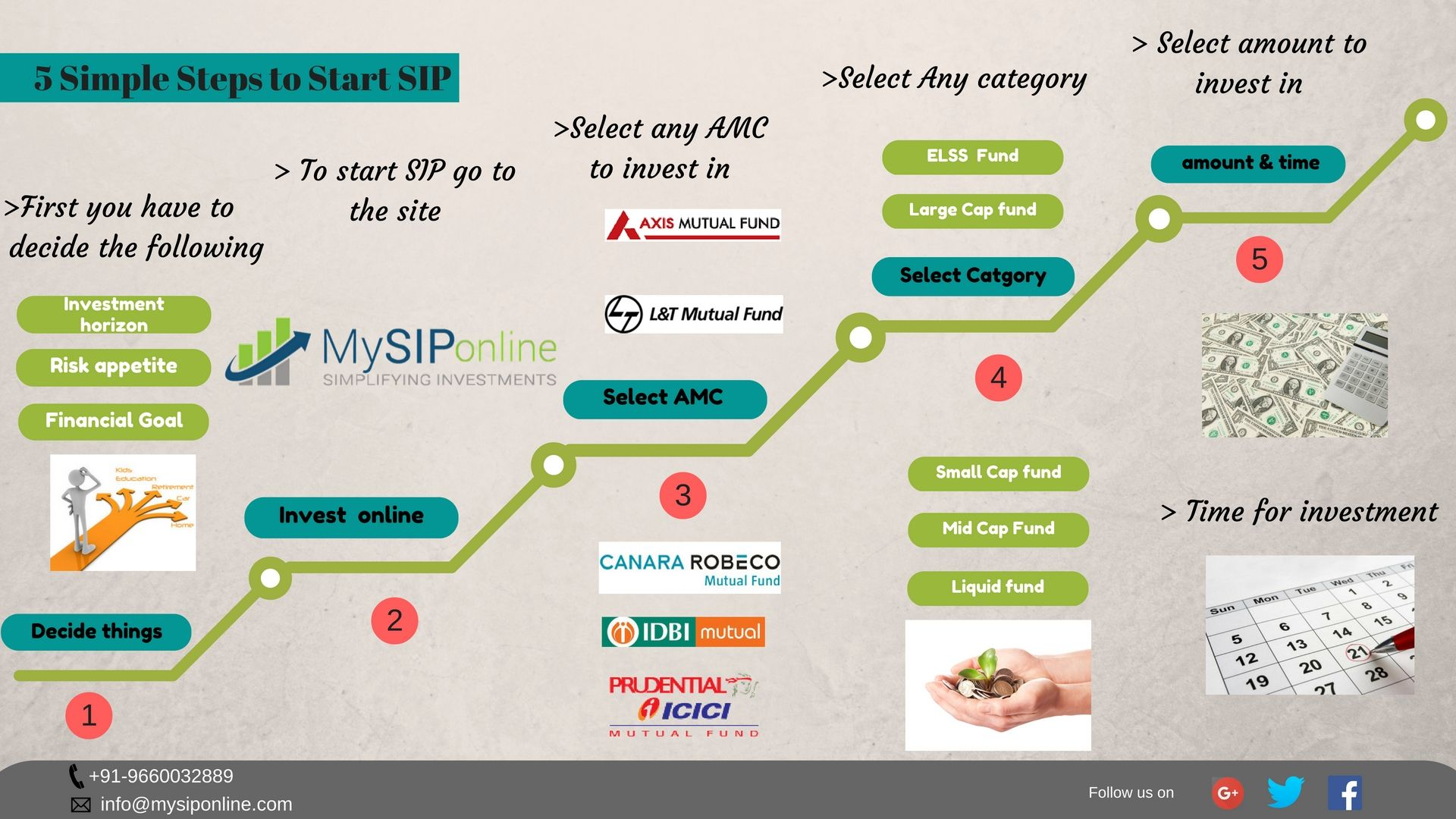 Invest in mutual fund through SIP to realise your dreams and