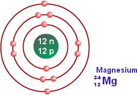 Bohr model of magnesium school pinterest chemistry and school bohr model of magnesium ccuart Choice Image