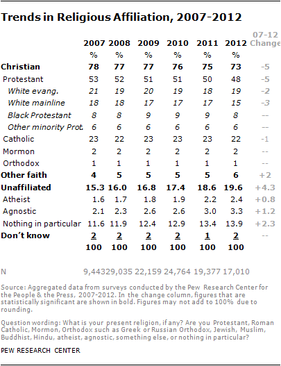 This chart displays the trends of religious affiliation in races this chart displays the trends of religious affiliation in races in particular the chart sciox Image collections