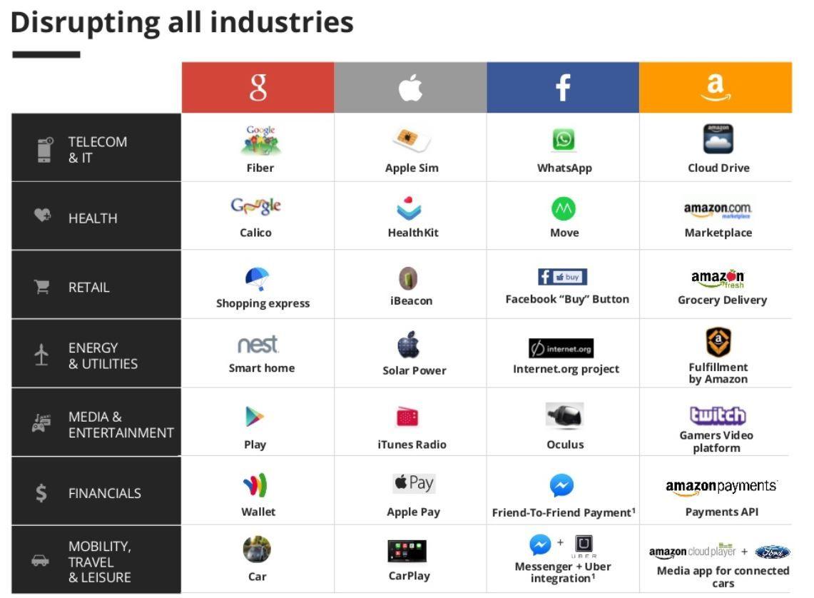 Gafa Google Apple Facebook Et Amazon Sont Devenus Si Puissants Qu Un Acronyme Leur Est Desormais Dedie Ces 4 Cavaliers De L A Startup Marketing Numeriques