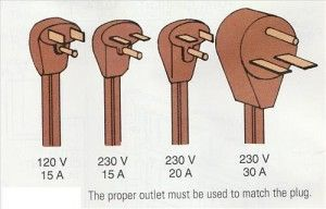 electrical outlet types by plug volt volt hvac how to electrical outlet types by plug 120 volt 230 volt